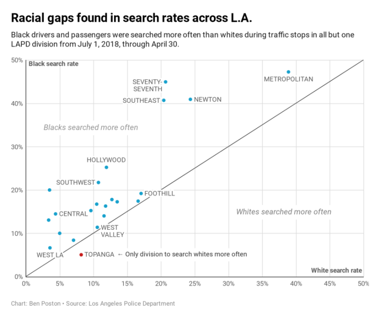 A chart shows racial gaps in search rates across Los Angeles from July 1, 2018 through April 30, 2019. (Credit: Ben Poston/Los Angeles Times)