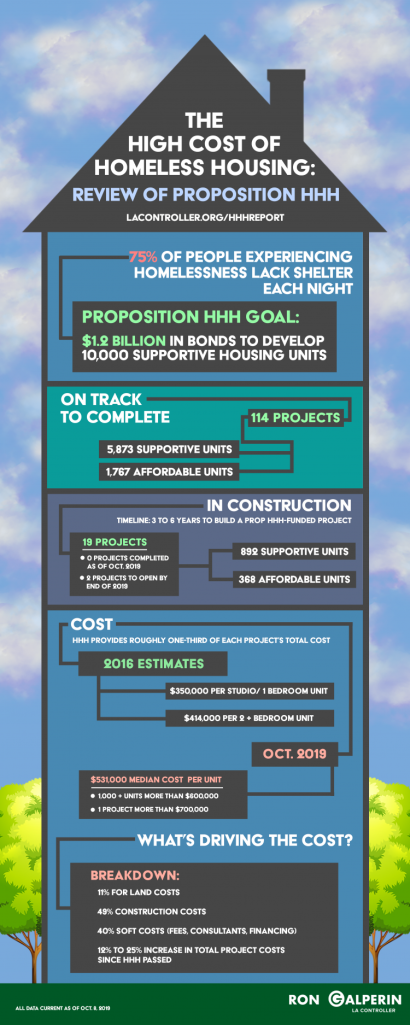 The city controller's office created this graphic to go with its audit of Measure HHH published on Oct. 8, 2019.
