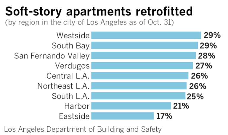 A graph shows the percentage of soft-story apartments retrofitted in Los Angeles by region as of Oct. 31, 2019. (Credit: Jon Schleuss / Los Angeles Times)