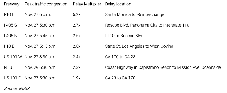 Inrix released its prediction for the worst traffic spots and times for Thanksgiving week in 2019. (Credit: Inrix via AAA)