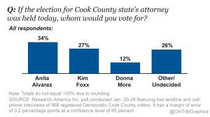 ct-states-attorney-poll-gfx-20160202-002